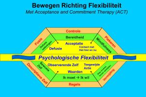Bewegen richting flexibiliteit
